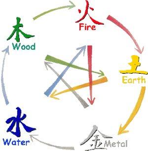 Χρώματα Feng Shui
